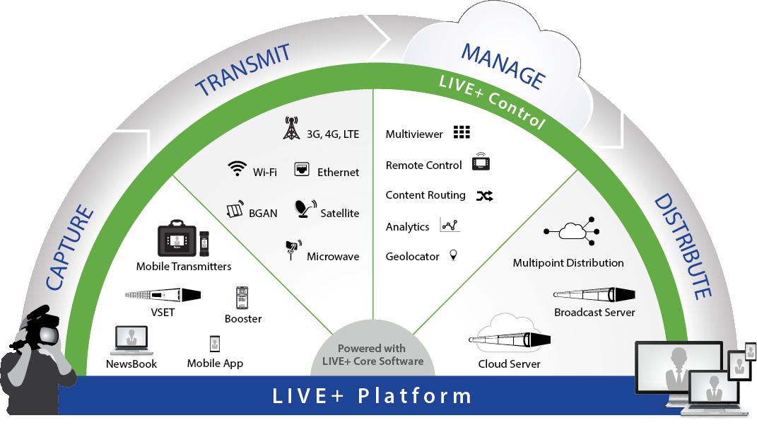 LIVE+_Platform_Diagram